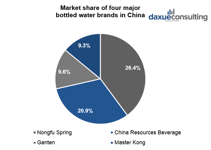 Market share of four major bottled water brands in China