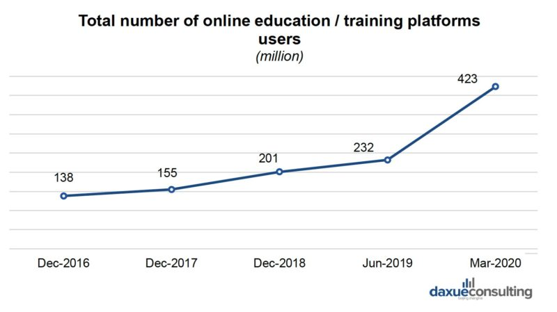 online education in China