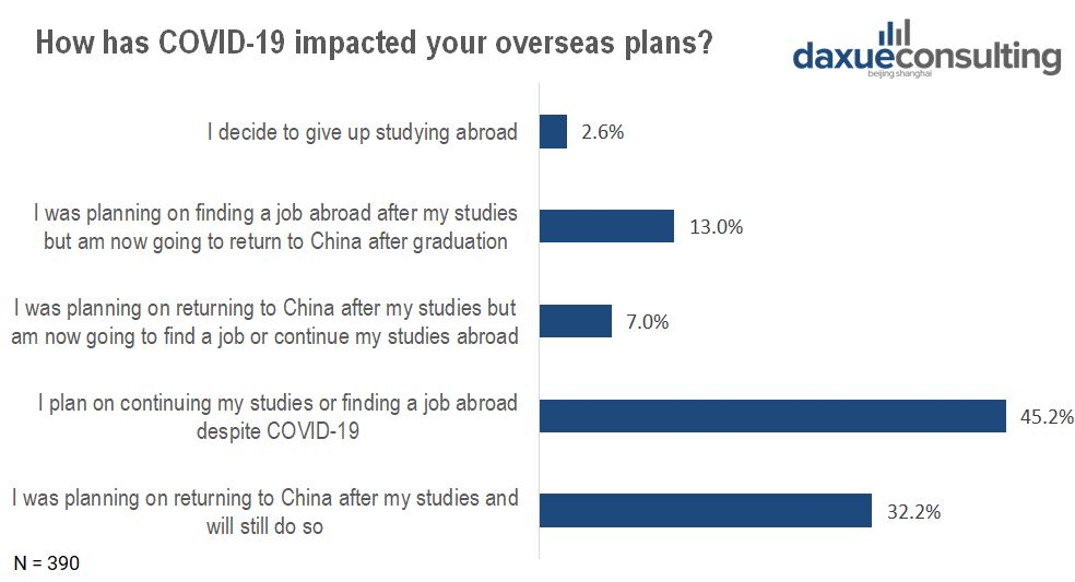 COVID-19 impacted Chinese students overseas' plans