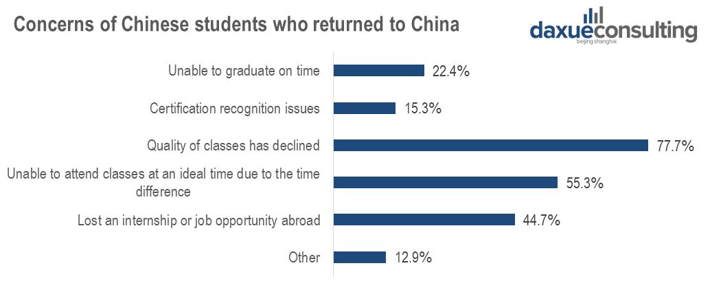 Worries of Chinese students who came back to China during COVID-19