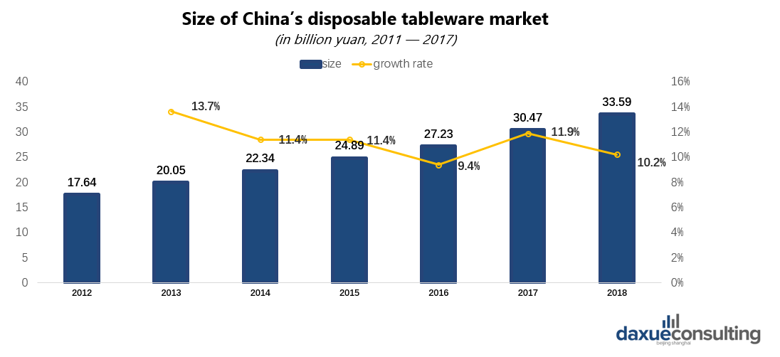 Size of China's disposable tableware market