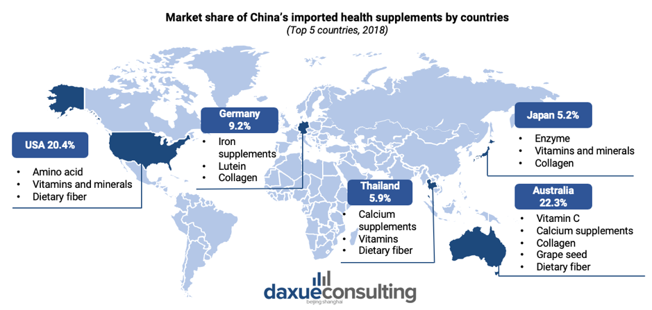 Top 5 Imported Countries in Vitamin and Health Supplement Market in China