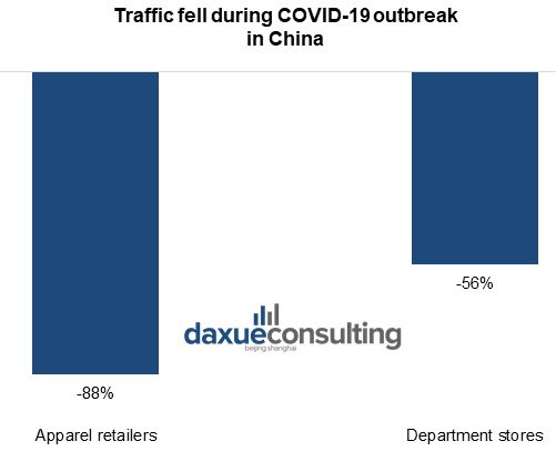 Traffic fell during COVID-19 outbreak in China