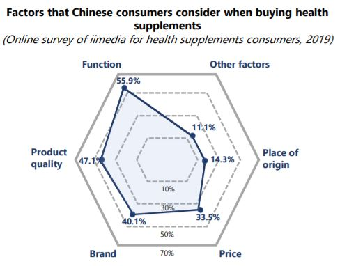 Main Drivers of Buying Vitamins and Health Supplements