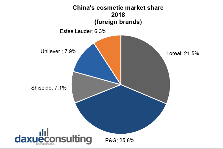 China's cosmetic market share 2018 (foreign brands)