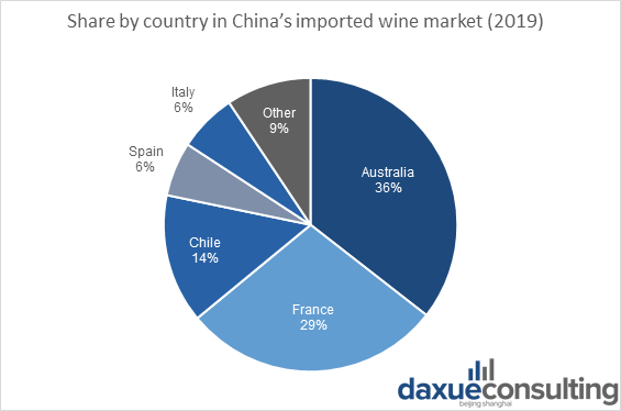 wine imports in China by country of origin