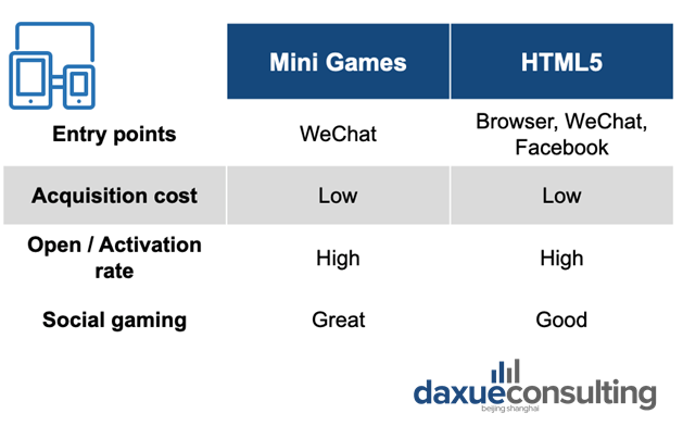 Source: 31Ten, daxue consulting mini-programs official report, comparing H5 games to WeChat mini-games