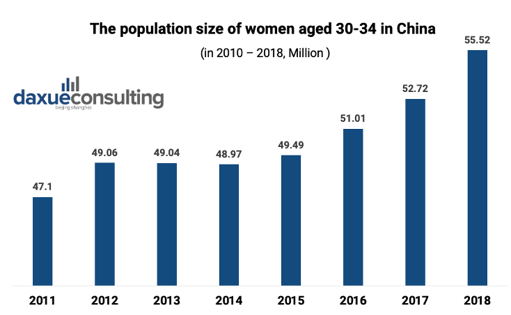 The population size of women aged 30-34 in China