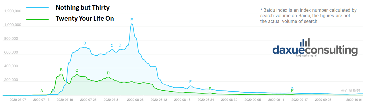 Baidu Index, The search trend of 'Nothing but Thirty' compared to the drama 'Twenty Your Life On'