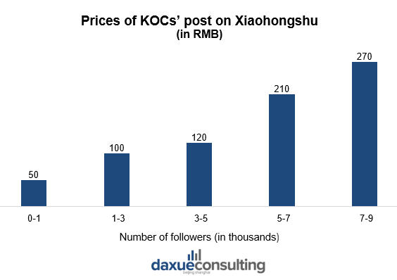 daxue consulting analysis, prices of KOCs' post on Xiaohongshu