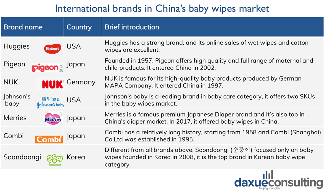 International brands in China's baby wipes market