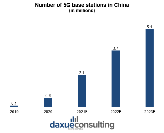 Forcasted number of 5G base stations in China