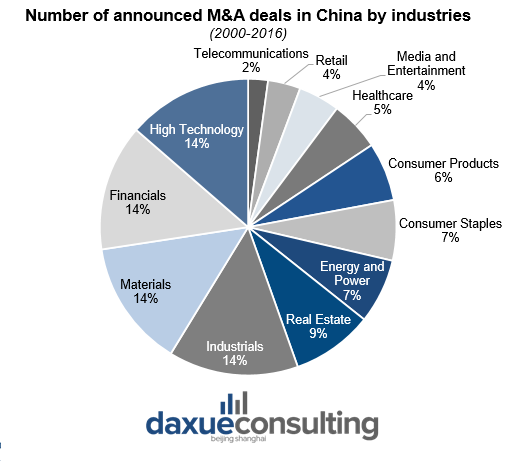 Number of announced M&A deals in China by industry