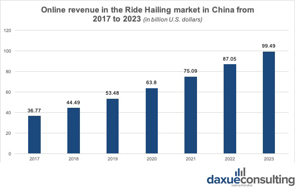 Although it is not a profitable business yet, the revenue of the ride hailing market in China is expected to grow at a double-digit rate.