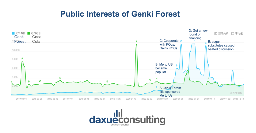 Search volumes of Genki Forest and Coca-Cola