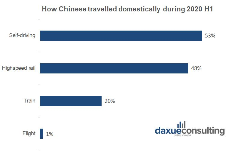 Distribution of travel transportation in China 2020H1