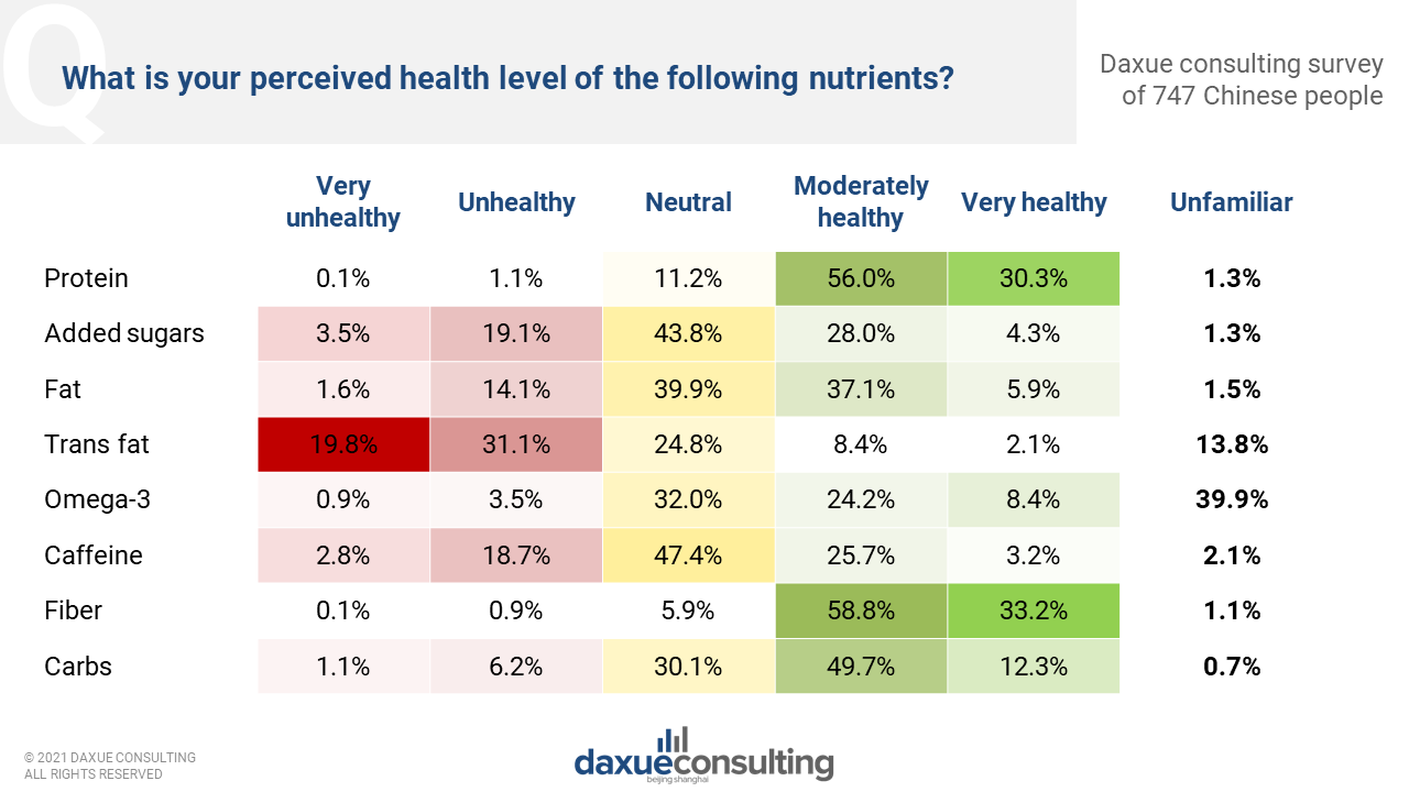 Chinese perceive health level of specific nutrients