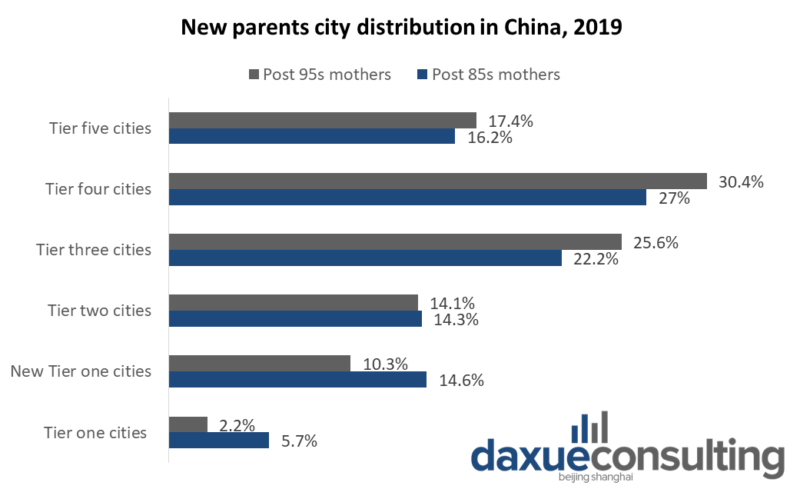 new parents city distribution in China