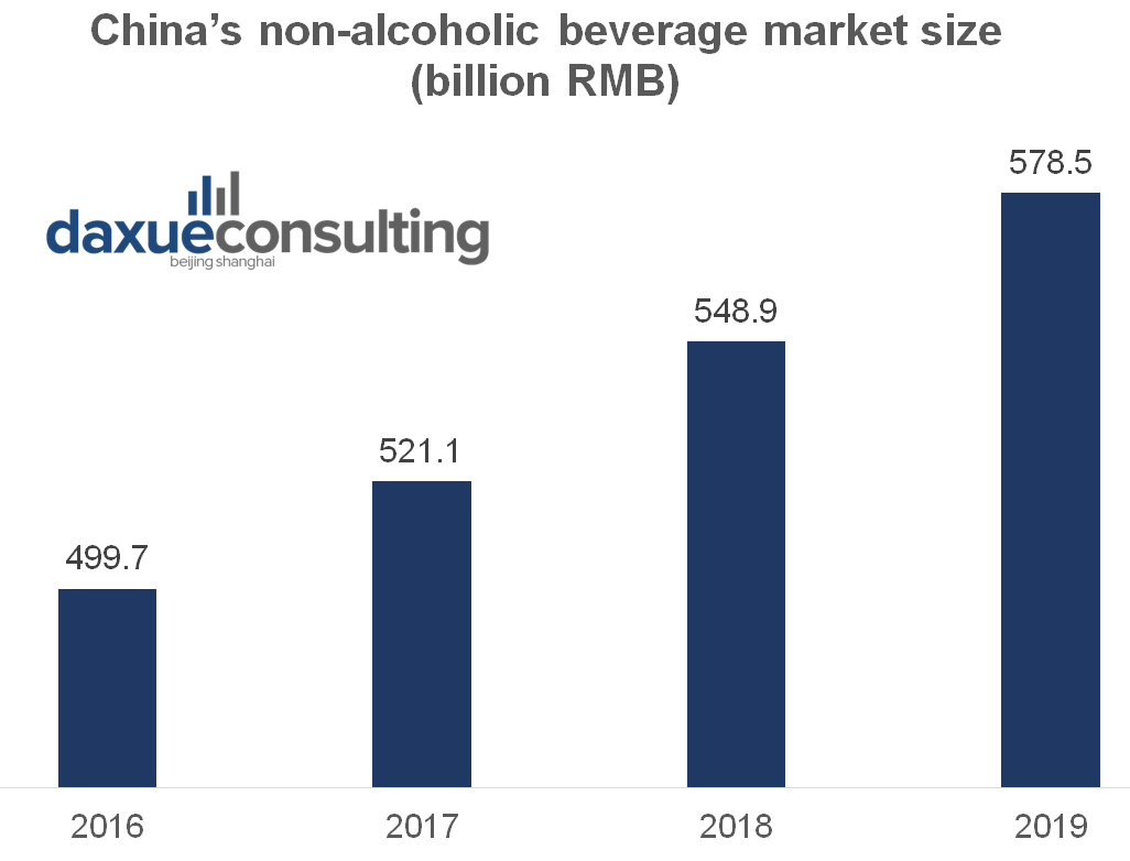 The Chinese beverage market value has steadily increased along the years.