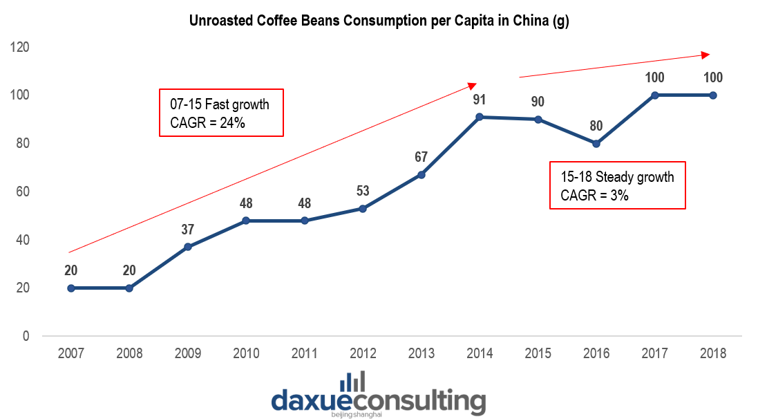 Growth in coffee consumption has plateaued in China since 2015