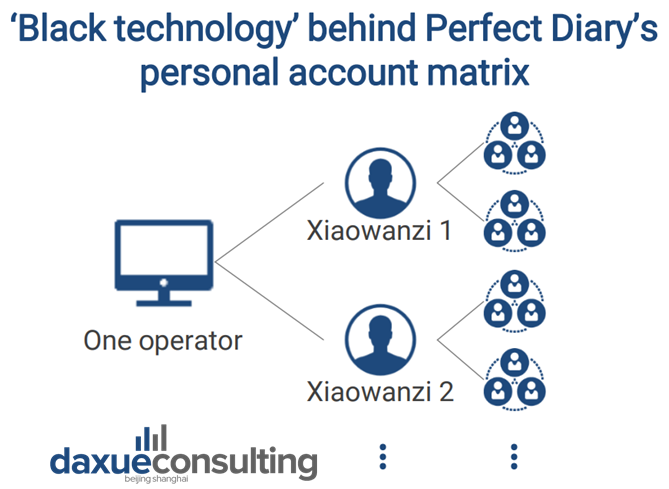 each Xiaowanzi manages multiple WeChat groups, one operator controls many versions of the Chinese virtual KOC.  virtual influencers in China