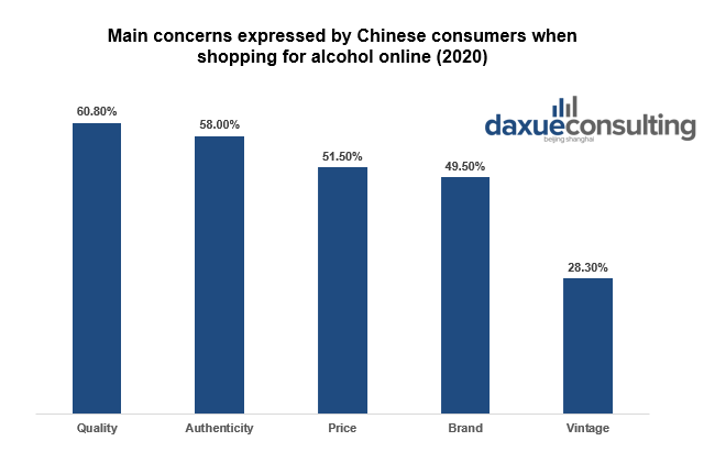Chinese consumers concerns when purchasing alcohol online