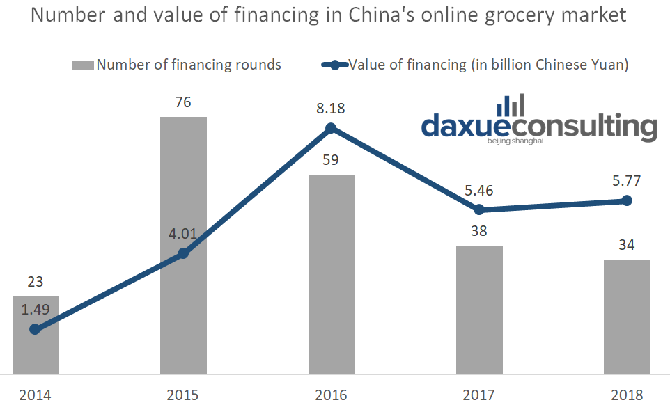 the number and amount of financing in online grocery market