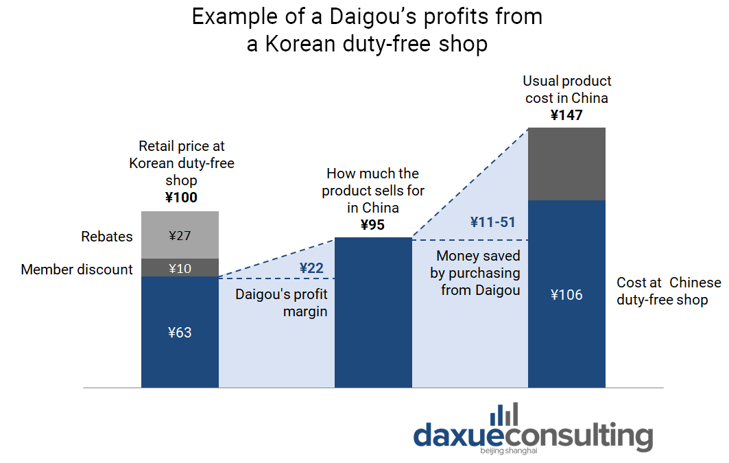 The cost and profit of Chinese Daigou purchasing goods in Korea and selling in China