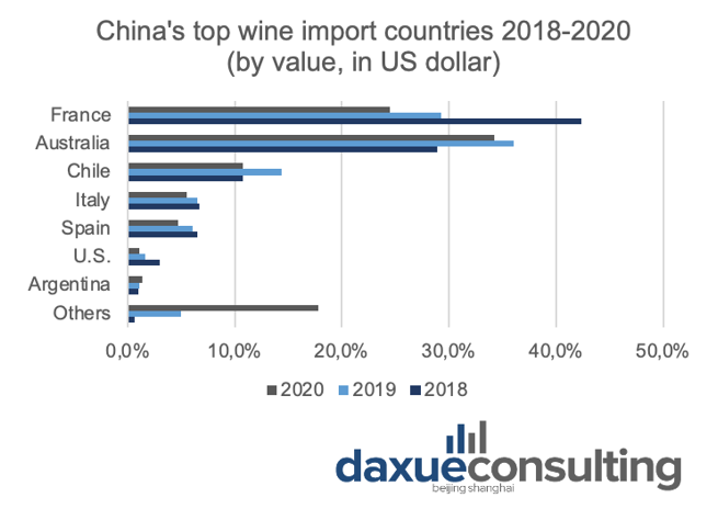 China's top wine import countries 2018-2020, the Chinese wine market