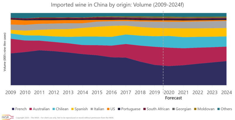 Chinese imported wine market by country Chinese wine market