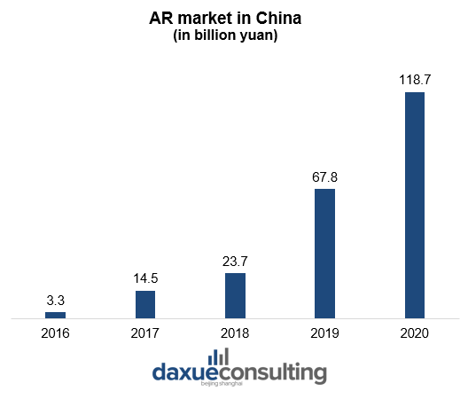 AR market size in China AR in China