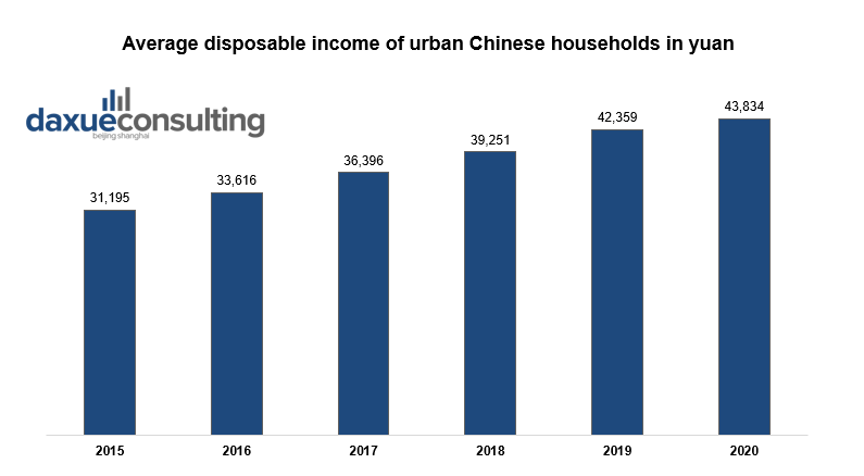 The Chinese middle class' income has significantly increased in recent years. •Chinese millennials