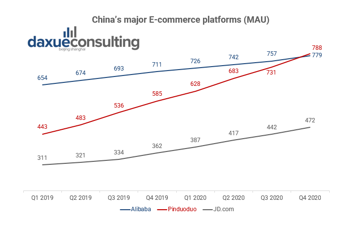 Despite overtaking Ailibaba, Pinduoduo seeks to invest in Foodtech to boost profitability Foodtech in China