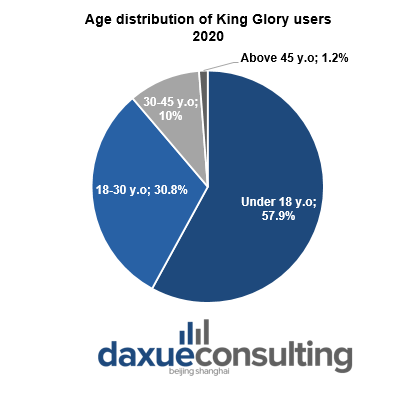 Age distribution of King Glory users Crackdown in China